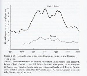En stigning i antallet af mord pr 100.000 efter, at 68'erne befriede os for det borgerlige samfunds kvælende normer. Mest markant i USA, men stigningen kunne også bemærkes i Canada.