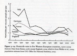 Også i Europa bemærker man en stigning i mordraterne efter ungdomsoprøreret. I det lange historiske perspektiv er der dog blot tale om en krusning. Omend en bemærkelsesværdig krusning.